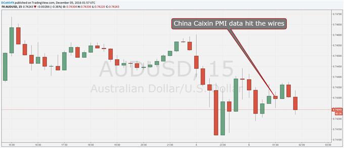 Aussie Dollar Steady as China Caixin PMI Edges Up