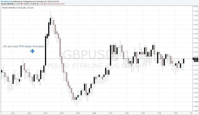 British Pound Buoyed by Forecast-Busting UK Service-Sector PMI