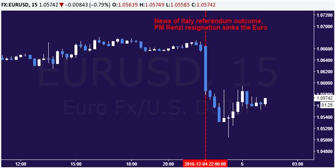 Euro Slides as Renzi Defeat Puts Spotlight on Stricken Banks
