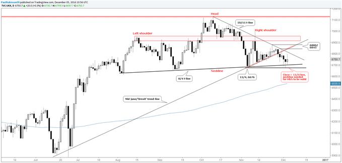 FTSE 100 Tech Update: Neckline Holding (For Now)