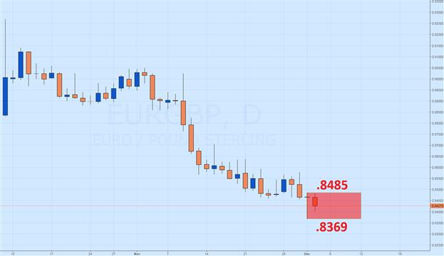 La paire EUR/GBP en attente d'une cassure