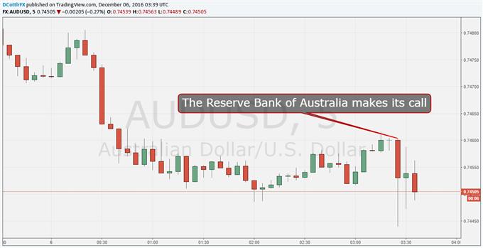 Aussie Dollar Ticks Down as RBA Stands Pat