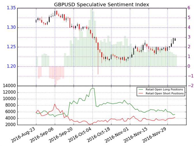 GBP/USD Trend abwärtsgerichtet, kurzfristige Erholung ist aber möglich