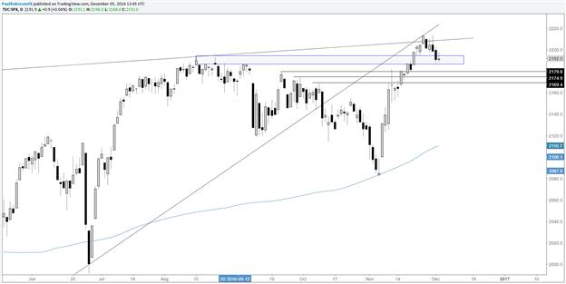 S&P 500: Hat der Markt diese Woche Respekt für die Unterstützung?