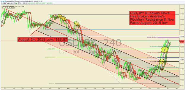 Technische Analyse USD/JPY: Feiertags-Rally brachte Aufwind