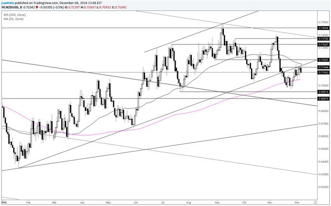 NZD/USD Underside of Trendline Still Providing Resistance