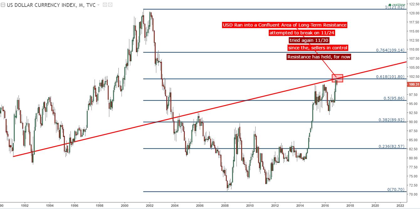 Is USD Reloading Or Reversing EUR JPY Price Action Setups