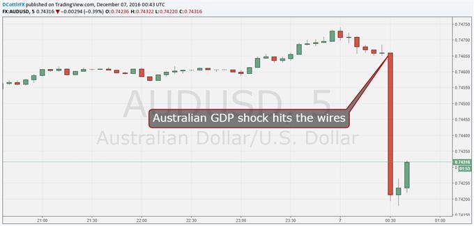 Aussie Dollar Buffeted By Horrid GDP Miss