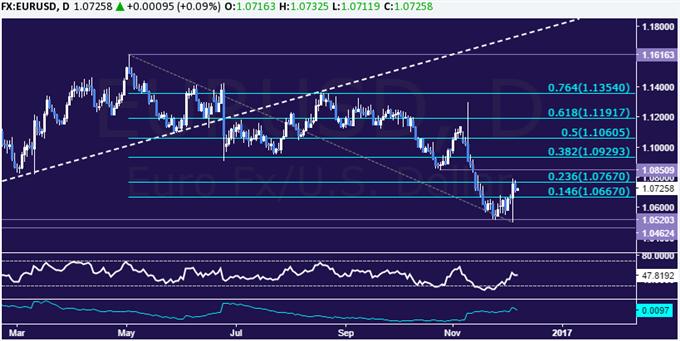 EUR/USD Technical Analysis: Trend Still Bearish After Upsurge