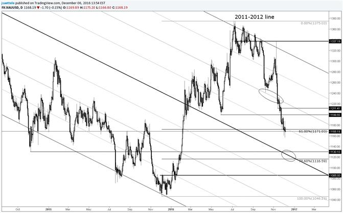 Goldpreis – Noch einmal runter und dann nach oben?