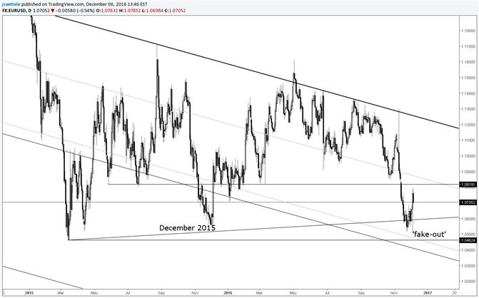 Situation de la paire EUR/USD en décembre :  du déjà-vu ?