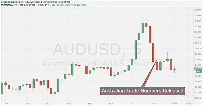 Aussie Dollar Relaxed as Trade Gap Yawns