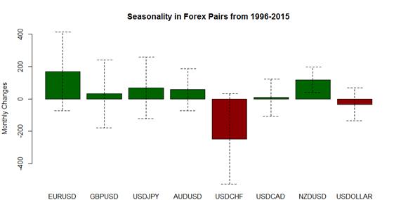 Laut Forex-Saisonalität im Dezember wird US-Dollar Schwäche bis Ende des Jahres anhalten