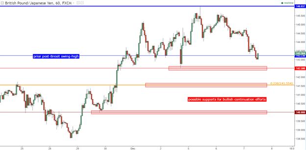 Technische Analyse GBP/JPY Eingraben in den Trend