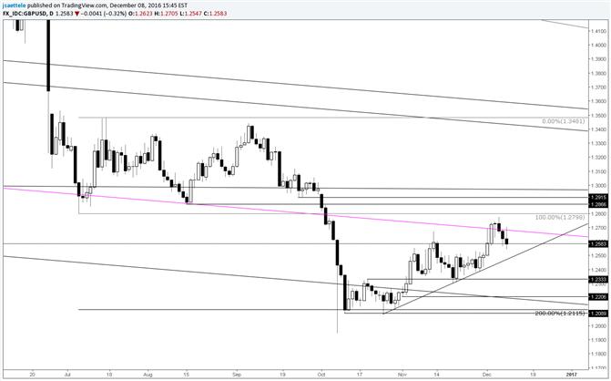 GBP/USD – Watch the Short Term Trendline