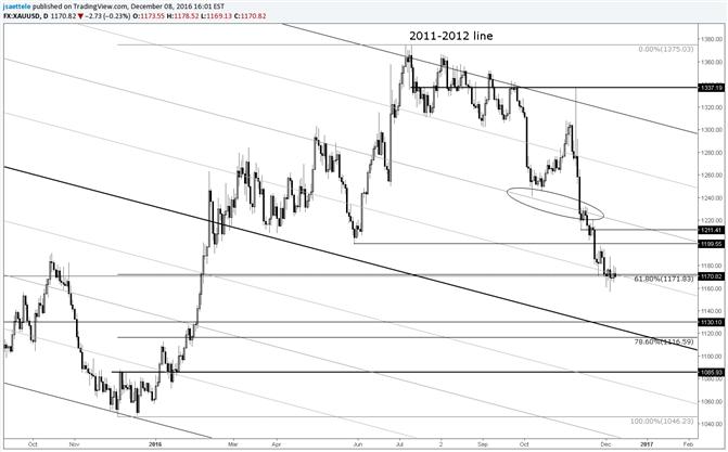 Gold Price Still at the Fibonacci Level…Still Under Pressure