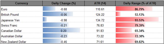 Bullish USD/JPY Momentum Remains Intact Ahead of FOMC Meeting