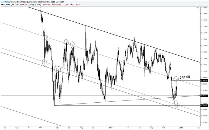 EUR/USD Spitze füllt die Lücke vor dem Fall