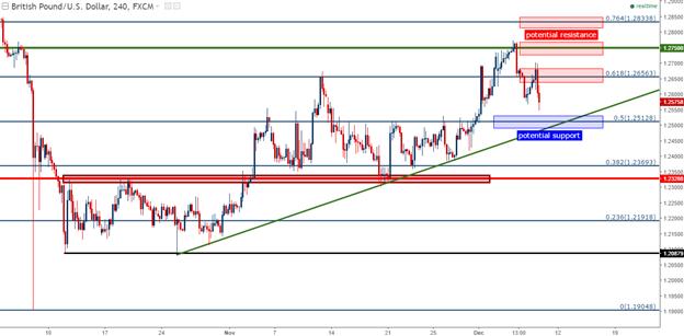 Technische Analyse GBP/USD: Konstruktiv nach oben