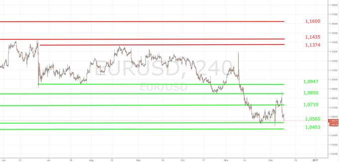 US-Dollar: Auf dem Boden der Tatsachen zurück