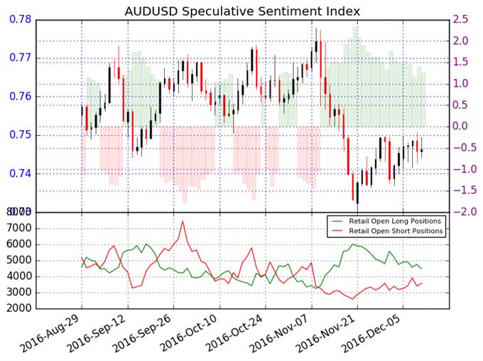 Australian Dollar Trend Remains Lower