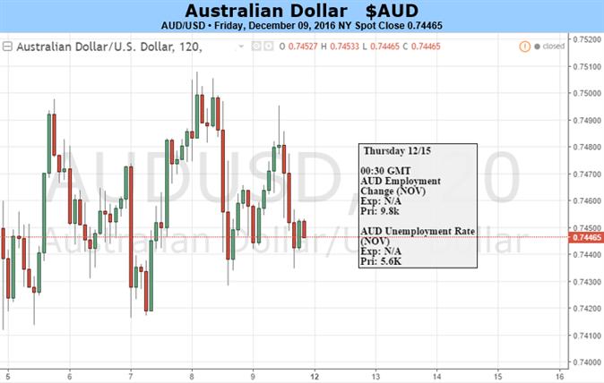 Australian Dollar Wobbles But Won't Fall Down