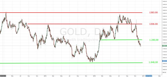 Gold auf dem Weg zur Glanzlosigkeit durch Risikoappetit der Anleger