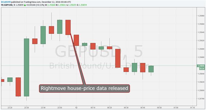 UK Pound Slips After Tepid Rightmove Housing Snapshot