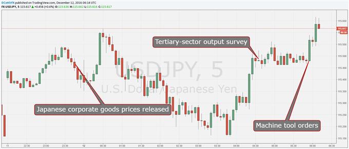 Yen Weakens Again; Machine Orders Remain Soft