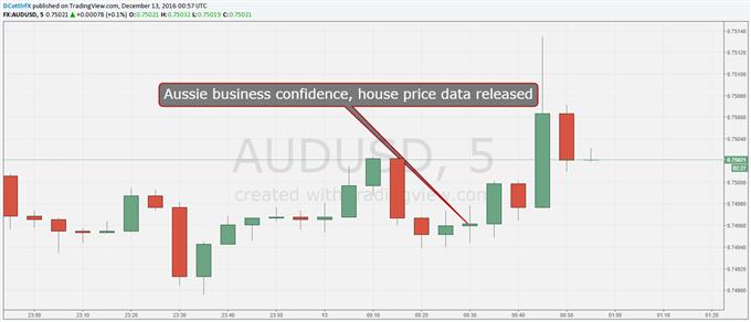 Aussie Dollar Gains Despite Lukewarm Data