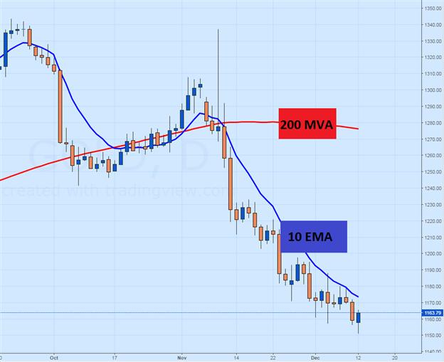 Goldpreis im Vorfeld der FOMC-Sitzung im Abwärtstrend