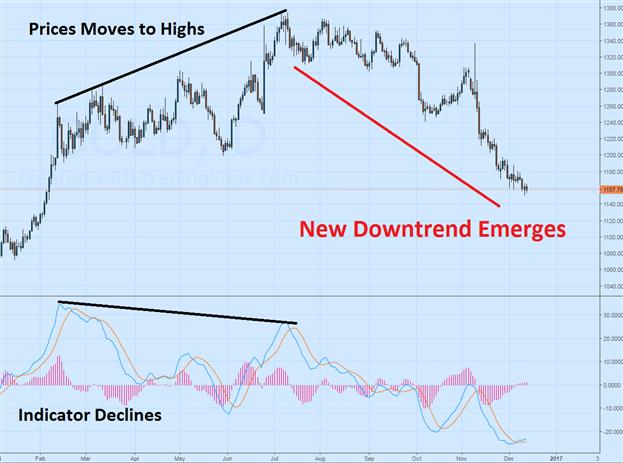 Mastering Market Divergence