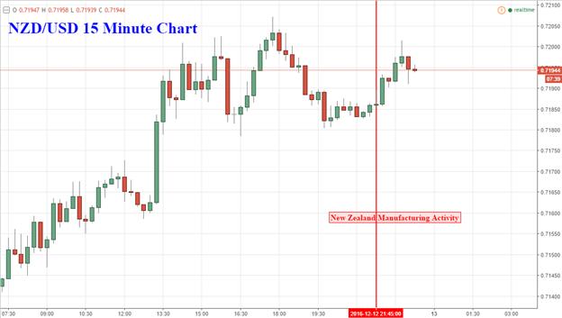 NZD/USD Unfazed Despite Manufacturing Activity Growth Slowdown