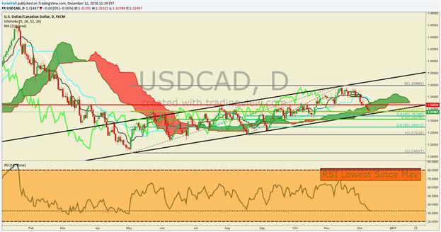 Technische Analyse USD/CAD: Gefahr weiterer Abwärtsdynamik