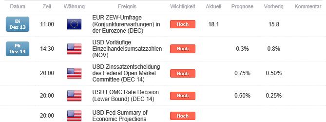 US-Dollar: Vor Fed-Sitzung im Niemandsland