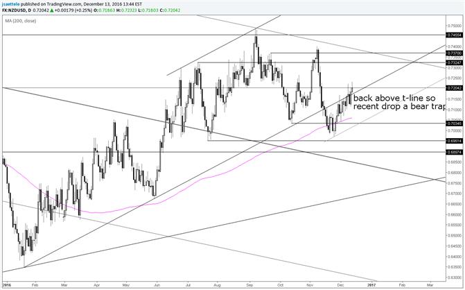 NZD/USD Climb Triggers a Bear Trap