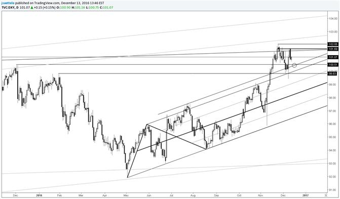 US Dollar Index-Watch 100.40/50 around FOMC