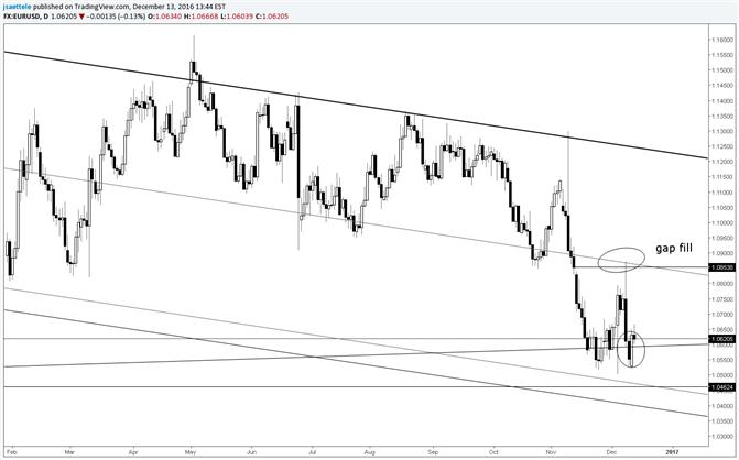 EURUSD : incertitude sur la tendance