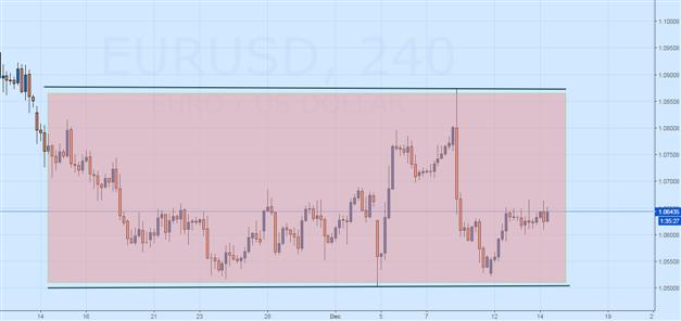 EUR/USD FOMC Technical Forecast