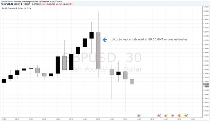 British Pound Drops After Weak UK Jobs Data