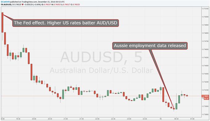 Aussie Dollar Steadied By Upbeat Employment Data