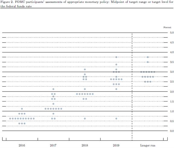 زوج العملات اليورو مقابل الدولار الأمريكي EUR/USD يبدأ في الانخفاض نظراً لتوقعات لجنة السوق المفتوحة الفيدرالية بوجود ثلاثة ارتفاعات للفائدة خلال 2017.