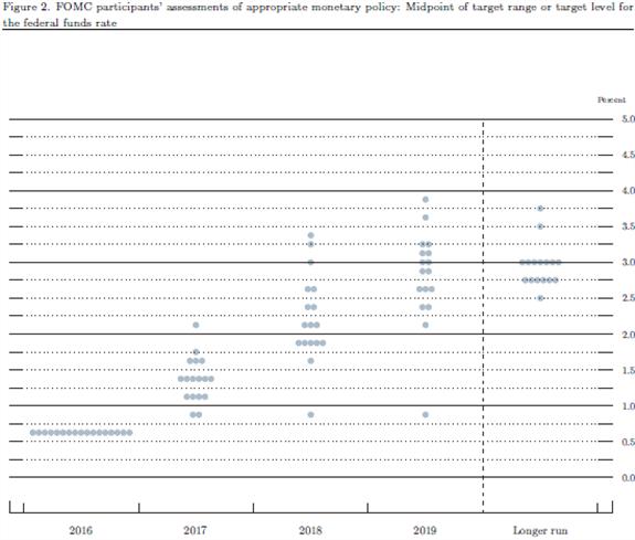 FOMC kündigt drei Zinsanhebungen 2017 an, EUR/USD rutscht ab