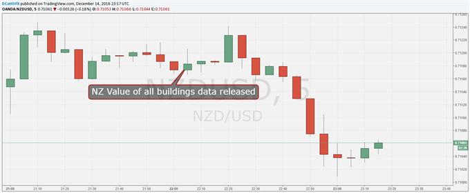 New Zealand Dollar Shrugs Off Latest Property-Market Numbers