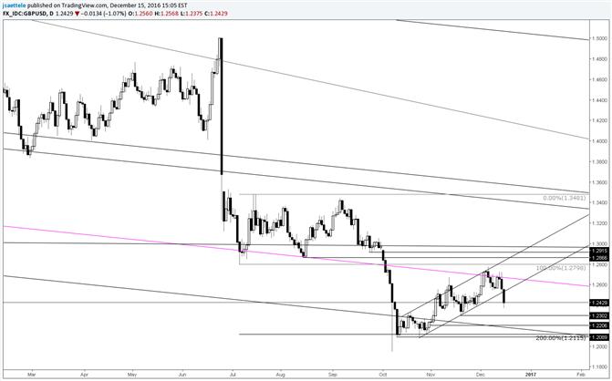 GBP/USD durchbricht kurzfristigen Aufwärtskanal