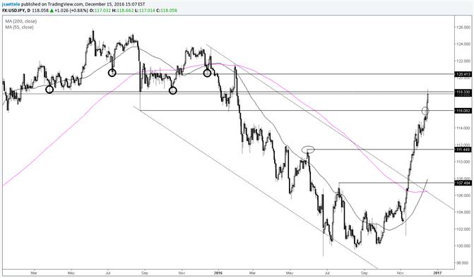 La paire USD/JPY se moque du niveau de 116