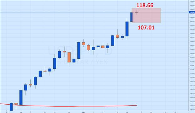USD/JPY Pending Daily Breakout