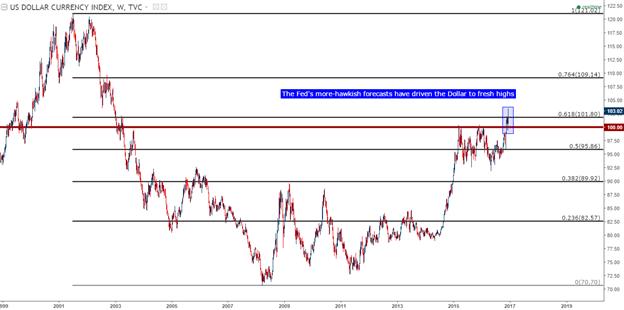 Markets Digest FOMC Hawkishness as BoJ Headlines Next Week