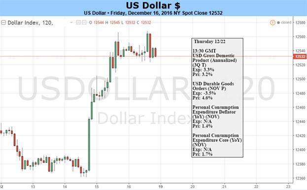 Ist die US-Dollar Rally zu weit gelaufen?