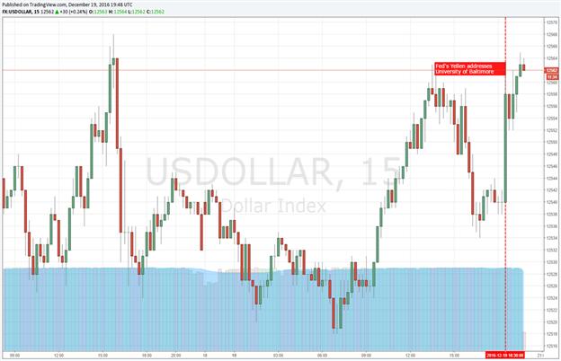 Dollar Climbs As Fed Chair Yellen Builds Hawkish Tone after Hike